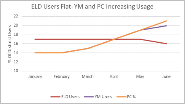 ELD Users Yard Moves Stats